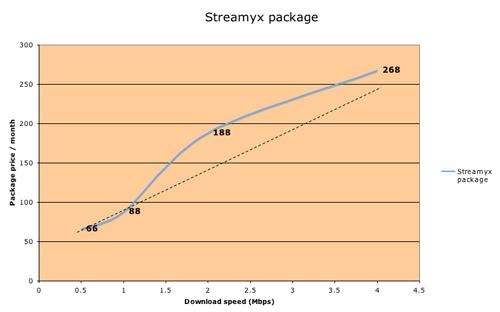 streamyx_price
